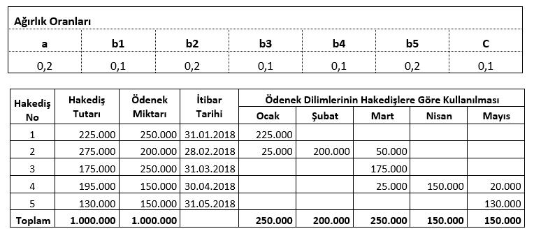 ornek hakedis fiyat farkı uygulaması 2